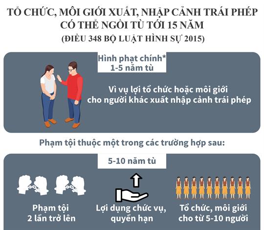 Tổ chức, môi giới xuất, nhập cảnh trái phép có thể ngồi tù tới 15 năm (Điều 348 Bộ luật Hình sự 2015)