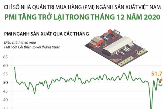 PMI ngành sản xuất Việt Nam tăng trở lại trong tháng 12 năm 2020