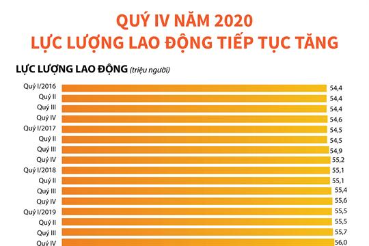 Quý IV năm 2020: Lực lượng lao động tiếp tục tăng