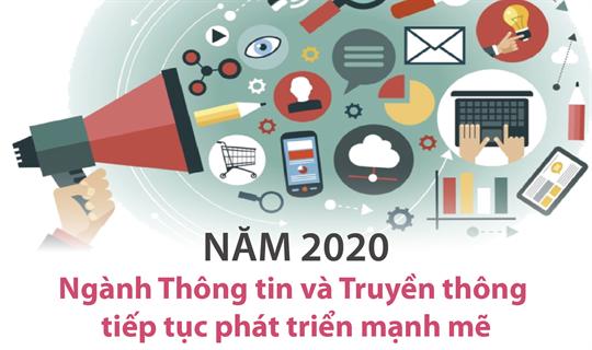 Năm 2020, ngành Thông tin và Truyền thông  tiếp tục phát triển mạnh mẽ