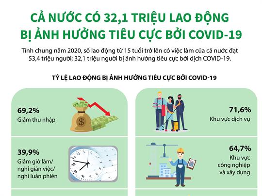 Cả nước có 32,1 triệu lao động bị ảnh hưởng tiêu cực bởi COVID-19