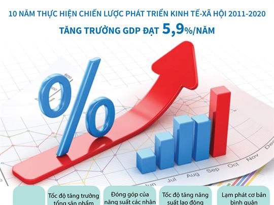 10 năm thực hiện Chiến lược phát triển kinh tế-xã hội 2011-2020: Tăng trưởng GDP đạt 5,9%/năm