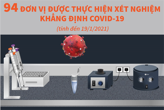 94 đơn vị được thực hiện xét nghiệm khẳng định COVID-19 (tính đến ngày 19/1/2021)