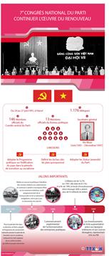 7e Congrès national du Parti: continuer l'oeuvre du Renouveau