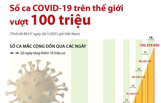 Số ca COVID-19 trên thế giới vượt 100 triệu (Tính tới 8h15 ngày 26/1/2021 giờ VN)