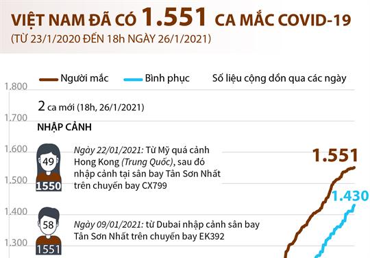 Việt Nam đã có 1.551 ca mắc COVID-19 (từ 23/1/2020 đến 18h ngày 26/1/2021)