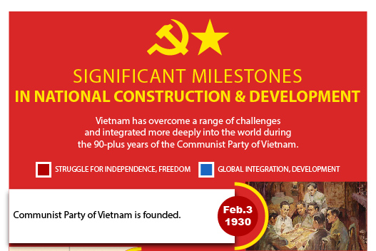 Significant milestones in national construction and development