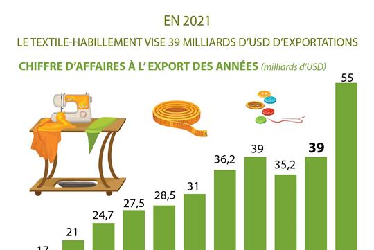 Le textile-habillement vise 39 milliards d'exportations en 2021