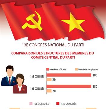 13e Congrès du Parti: Comparaison des structures des membres du Comité central du Parti