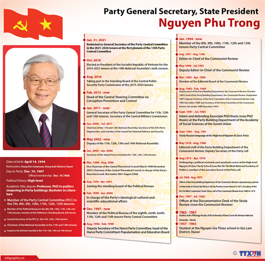 Party General Secretary, State President Nguyen Phu Trong