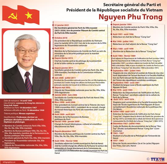 Le secrétaire général du PCV et président vietnamien Nguyen Phu Trong