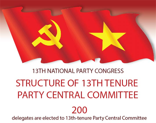 Structure of 13th tenure Party Central Committee