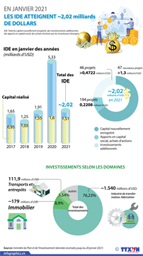 Les IDE atteignent près de 2,02 milliards de dollars en janvier