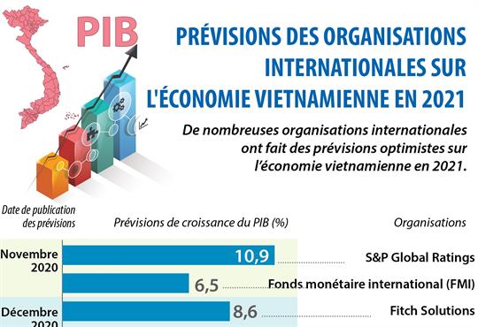Prévisions des organisations internationales sur l'économie vietnamienne en 2021