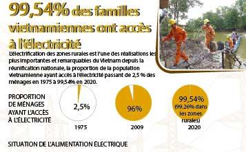 99,54% des familles vietnamiennes ont accès à l'électricité