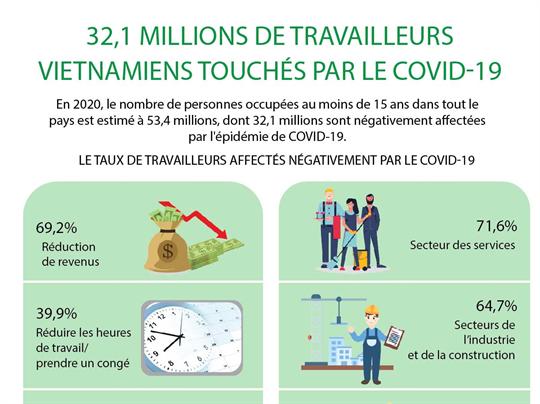 32,1 millions de travailleurs vietnamiens touchés par le COVID-19