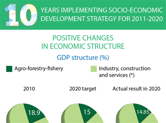 10 years implementing socio-economic development strategy for 2011-2020