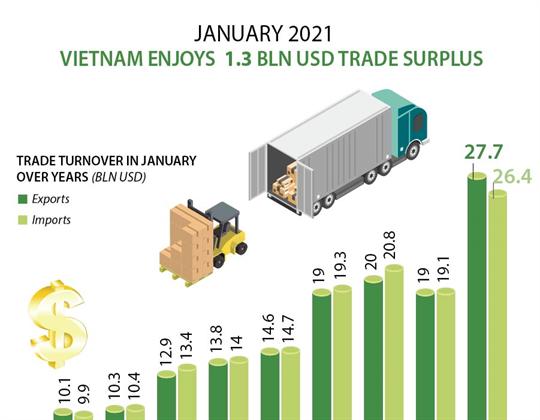 Vietnam enjoys trade surplus of 1.3 billion USD in January