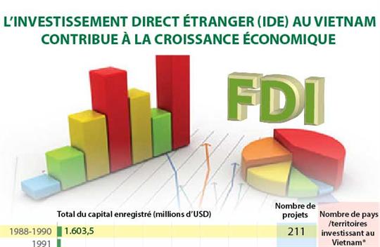 L'investissement direct étranger au Vietnam contribue à la croissance économique