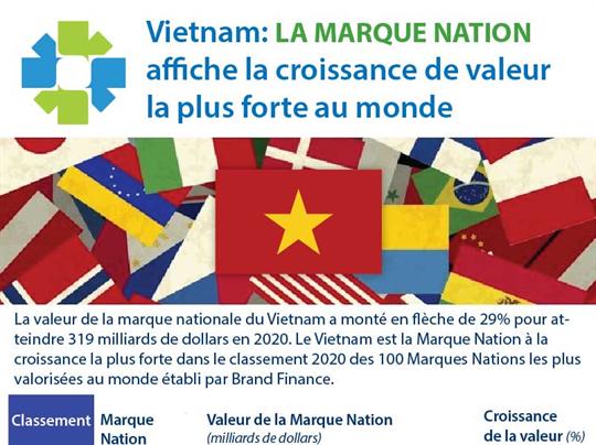Vietnam: la Marque Nation  affiche la croissance de valeur  la plus forte au monde