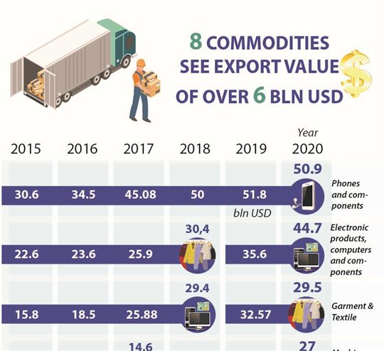8 commodities see export value of over 6 billion USD in 2020