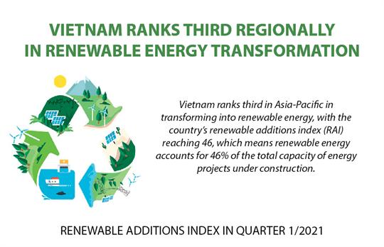 Vietnam ranks third regionally in renewable energy transformation
