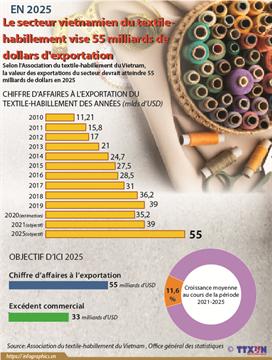 Le secteur vietnamien du textile-habillement vise 55 milliards de dollars d'exportation en 2025