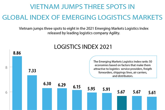 Vietnam jumps three spots in global index of emerging logistics markets