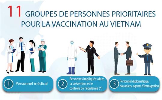 COVID-19: 11 groupes de personnes prioritaires pour la vaccination au Vietnam