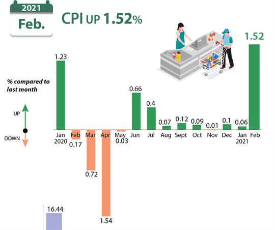 CPI in February up 1.52%