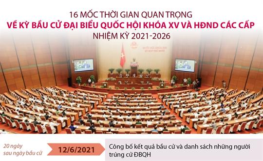 16 mốc thời gian quan trọng về kỳ bầu cử đại biểu Quốc hội khóa XV và HĐND các cấp nhiệm kỳ 2021-2026