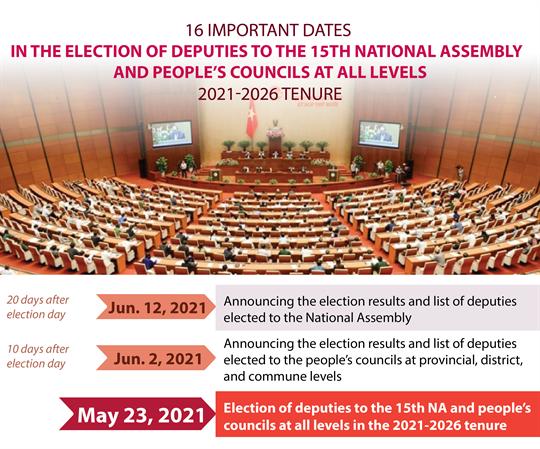 Important dates in legislative election
