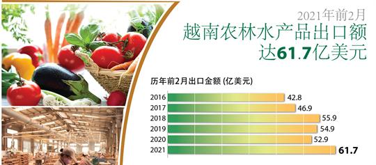 2021年前2月越南农林水产品出口额 达61.7亿美元