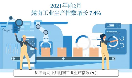2021年前2月越南工业生产指数增长7.4%