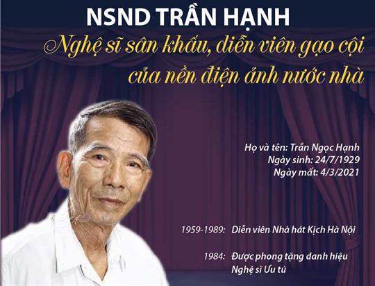 Nghệ sĩ nhân dân Trần Hạnh:  Nghệ sĩ sân khấu, diễn viên gạo cội của nền điện ảnh nước nhà