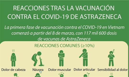 Reacciones tras la vacunación contra el COVID-19 de AstraZeneca