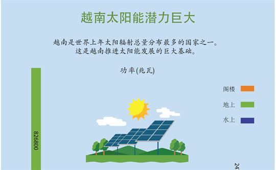 越南太阳能潜力巨大