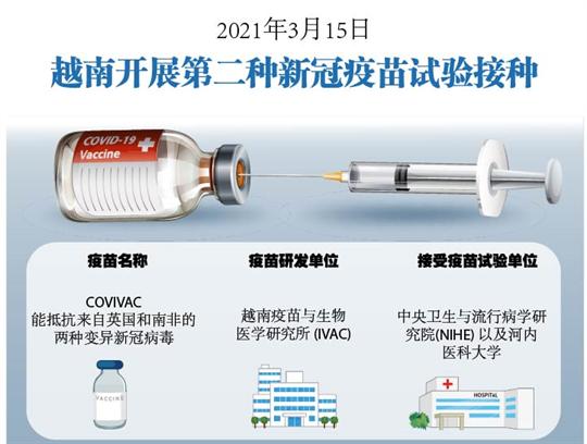 2021年3月15日越南开展第二种新冠疫苗试验接种