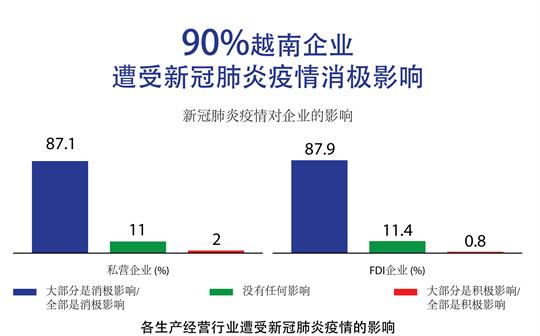 90%越南企业遭受新冠肺炎疫情消极影响