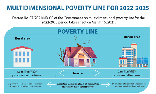 Multidimensional poverty line for 2022-2025