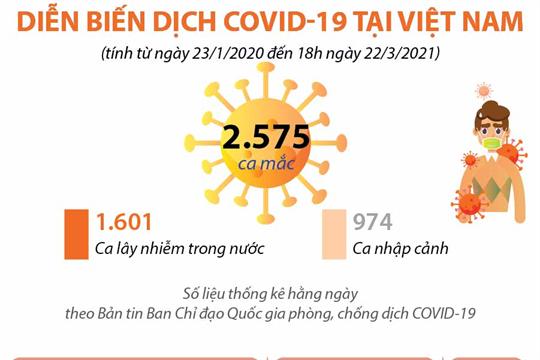 Diễn biến dịch COVID-19 tại Việt Nam (tính từ ngày 23/1/2020 đến 18h ngày 22/3/2021)