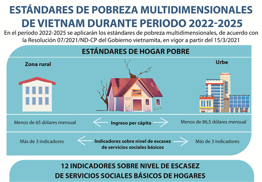 Estándares de pobreza multidimensionales de Vietnam durante periodo 2022-2025