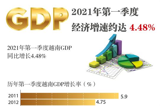 图表新闻:2021年第一季度越南经济增速约达4.48%