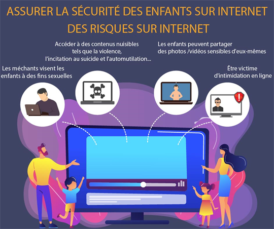 Assurer la sécurité des enfants sur Internet