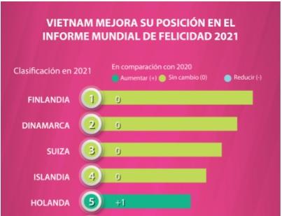 Vietnam mejora su posición en el Informe Mundial de Felicidad 2021