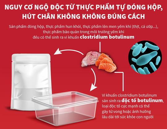 Nguy cơ ngộ độc từ thực phẩm tự đóng hộp, hút chân không không đúng cách