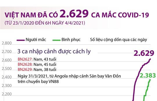 Việt Nam đã có 2.629 ca mắc COVID-19 (từ 23/1/2020 đến 6h ngày 4/4/2021)