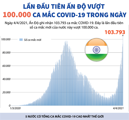 Lần đầu tiên Ấn Độ vượt 100.000 ca mắc COVID-19 trong ngày