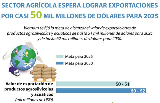 Sector agrícola de Vietnam esperar lograr exportaciones por casi 50 mil millones de dólares para 2025