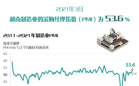 2021年3月越南制造业的采购经理指数(PMI)为53.6%
